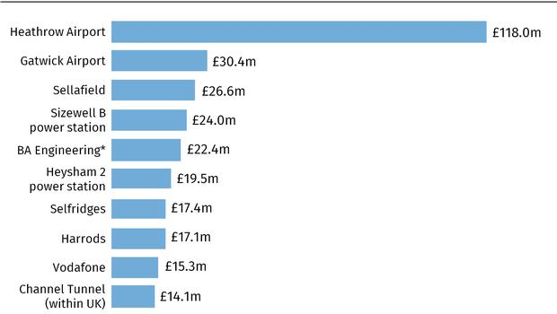 Top ten business rates payers in England and Wales