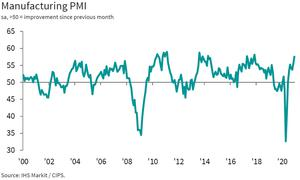 Manufacturing hit a 3-year high according to the latest PMIs (IHS Markit / CIPS / PA)