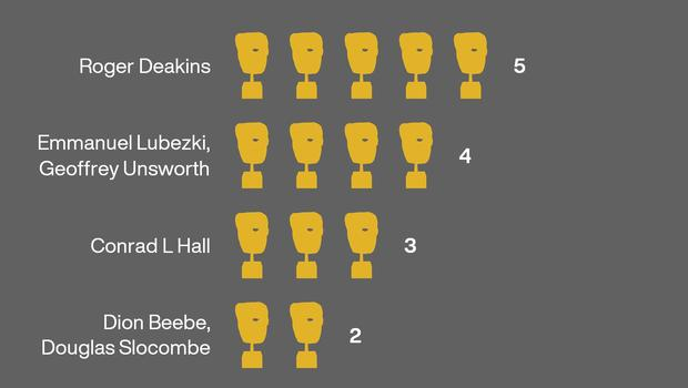 Bafta film award for best cinematography: most wins. Infographic from PA Graphics.