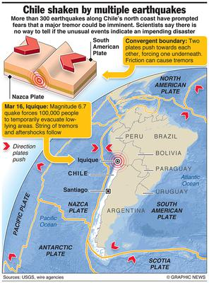March 25, 2014 -- More than 300 earthquakes along Chile's north coast have prompted fears that a major tremor could be imminent. Scientists say there is no way to tell if the unusual events indicate an impending disaster. Graphic shows location of area struck by multiple quakes, with details on Chile's tectonic plate structure.
