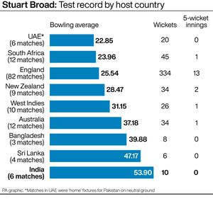 Stuart Broad's bowling average in India is his worst in any country (PA graphic)