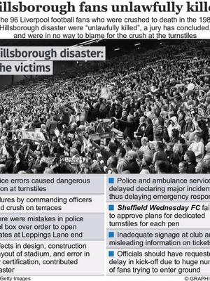 The truth: Graphic shows the key findings of the jury over the Hillsborough football disaster