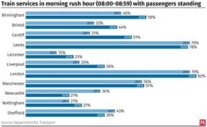 Train services in the morning rush hour with passengers standing (PA Graphics)