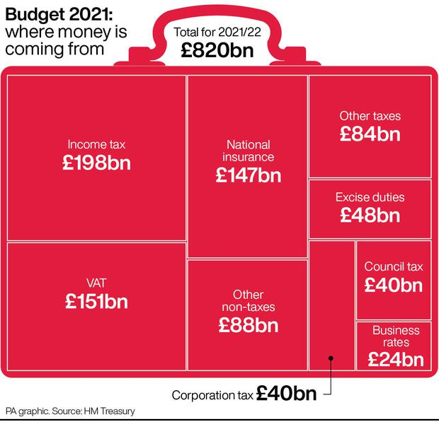 Budget 2021: where money is coming from (PA Graphics)