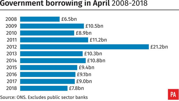 Government borrowing in April 2008-2018 (PA Graphics)