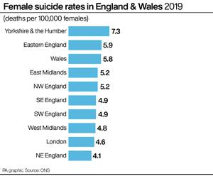 Female suicide rates in England and Wales (PA Graphics)