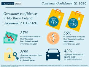 Consumer confidence has fallen here