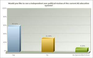 Graph 2:  Would you like to see a review of the education system