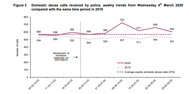 A graph comparing domestic abuse calls received by police with the same period last year. Credit: PSNI