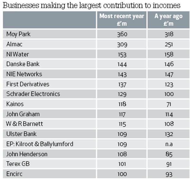 Businesses making the largest contribution to incomes