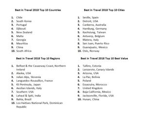 The full list of Lonely Planet's chosen destinations / Credit: Lonely Planet