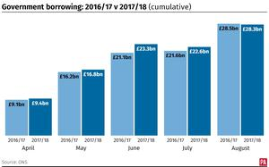 Government borrowing 2016/17 v 2017/18, showing the cumulative financial year to date.