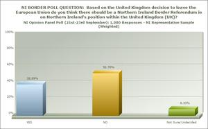Excluding the 'don't knows' 57% said they would not want a border poll.