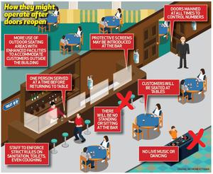 How pubs could work when they reopen.