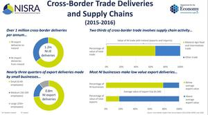 New figures suggest millions of deliveries cross the Irish border every year. Credits NISRA.