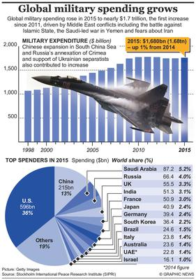 Graphic shows global military expenditure from 1998 to 2015, and top spenders in 2015