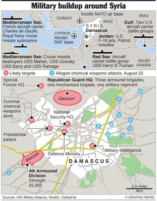 August 27, 2013 -- The United States is repositioning naval forces in the Mediterranean, Red Sea, and Gulf as it considers a possible military response to an alleged chemical weapons attack near the Syrian capital, Damascus, that killed hundreds. French and British forces in the region could also be involved in any attack. Graphic shows military buildup around Syria and likely targets in Damascus.