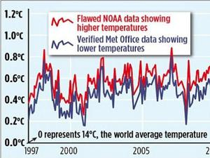 An inaccurate graph about global warming published in The Mail on Sunday appears to show a difference between the Met Office and NOAA's figures, but this is based on a simple mistake (Screengrab)