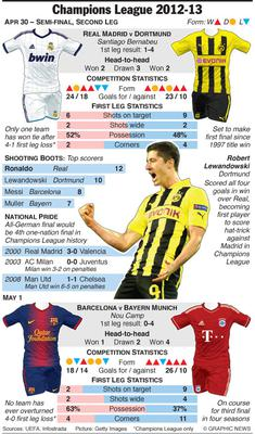Champions League Semi-final second leg matches, including match-ups between Barcelona against Bayern Munich at Nou Camp, and Real Madrid and Borussia Dortmund at Santiago Bernabeu. Graphic shows match previews with fixtures, form guides, comparison of team and player statistics, and previous head-to-head records