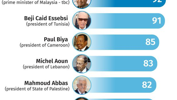 Oldest elected leaders (PA Graphics)