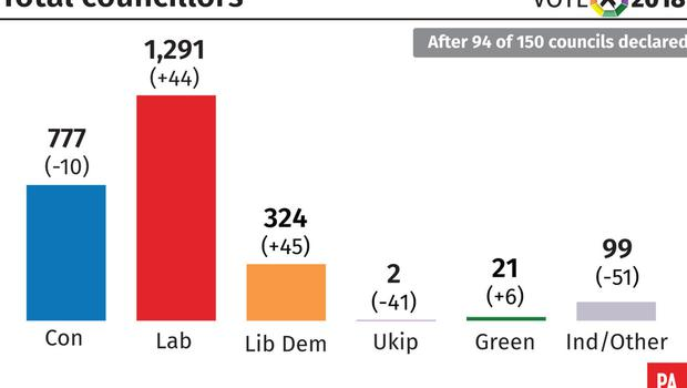 Total councillors elected after 94 of 150 councils declared (PA Graphics)