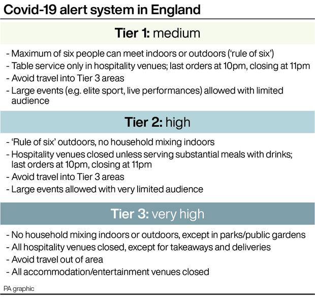 Covid-19 alert system in England (PA Graphics)