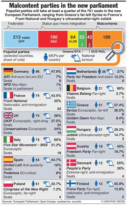 May 27, 2014 -- Populist parties will take at least a quarter of the 751 seats in the new European Parliament, ranging from Greece's far left Syriza to France's Front National and Hungary's ultranationalist right Jobbik. Graphic shows breakdown of seats in new European Parliament and details of malcontents and anti-European Union parties by seats and voter share.