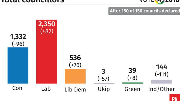 Total councillors after 150 of 150 councils declared (PA Graphics)