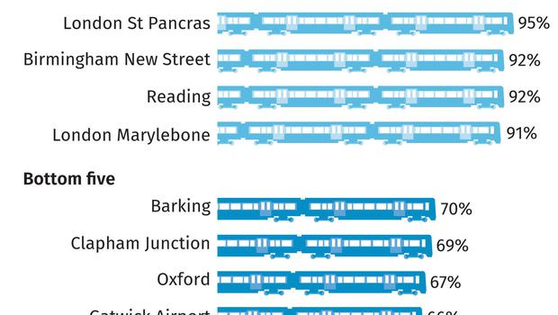 Satisfaction ratings of railway stations in Britain (PA Graphics)
