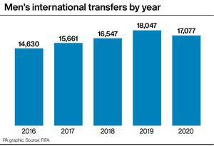 Men's international transfers by year (PA Graphic)
