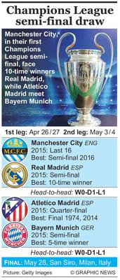 The draw for the semi-finals in the Champions League has taken place in Nyon, Switzerland. Manchester City, who are in their first Champions League semi-final after dispatching Paris Saint Germain, face 10-time winners Real Madrid. While the conquerers of title holders Barcelona, Atletico Madrid, meet Bayern Munich. The first matches begin on April 26/27. Graphic shows Champions League semi-final draw with head-to-head records, and summary of last seasons finish and previous best performances.