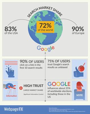 Graphic from webpagefx.com's article Googles Brave New World