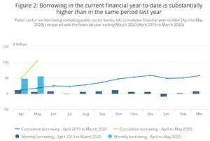 Data showing the speed of borrowing during the coronavirus crisis. (ONS / PA)
