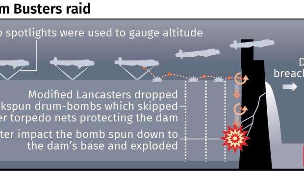 Operation Chastise factfile (PA Graphics)