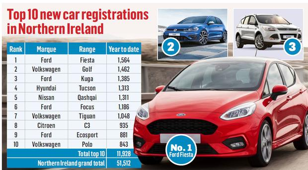 New car sales in Northern Ireland decreased by 2% last year to 51,512 - with one economist predicting the figure could fall below 50,000 in 2020 (Chris Ison/PA)