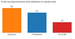 Catholics want more restrictions on abortion laws