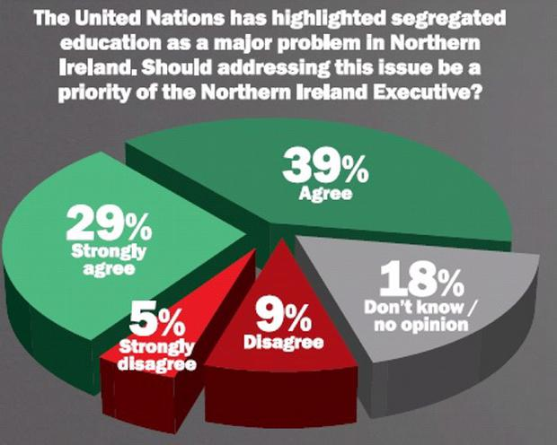 Belfast Telegraph LucidTalk poll on segregated education in Northern Ireland. June 2013