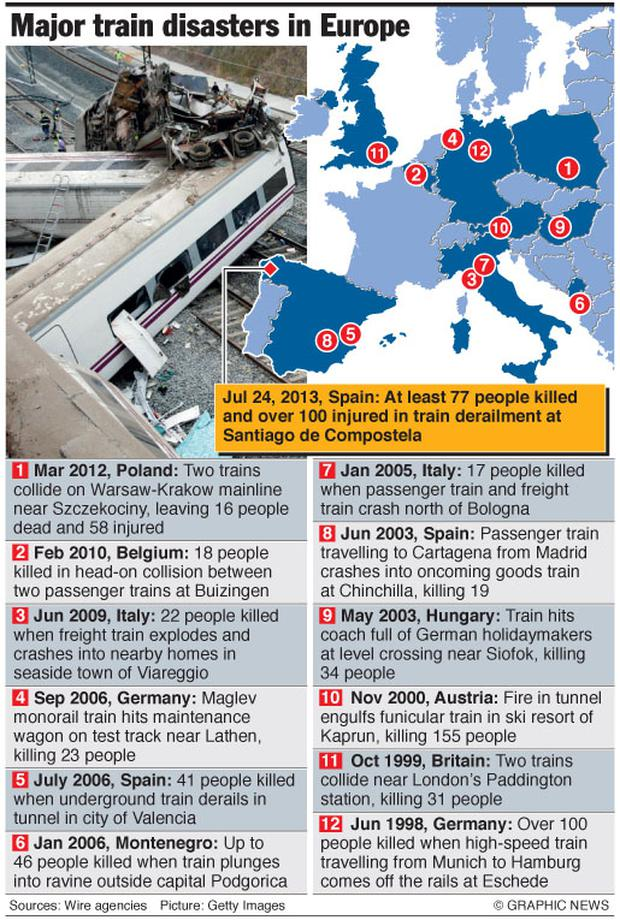 The worst train disasters in Europe in recent times
