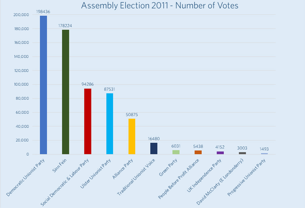 The chart from LucidTalk shows the number of votes polled by each part in the 2011 Assembly Election. The election resulted in the DUP and Sinn Fein maintaining their leading ground positions with some minor gains, while the SDLP and UUP continued to lose ground. The Alliance Party gained over 14,000 votes in this election granting them a further two Assembly seats and an extra seat in the Executive. This was the first Assembly election for the TUV who got their leader Jim Allister elected in North Antrim