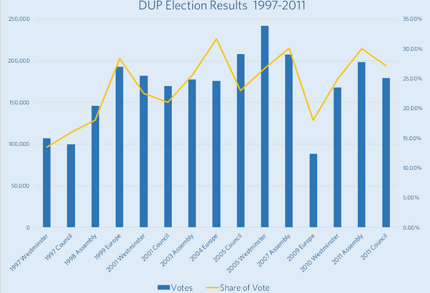 The chart from LucidTalk shows the number of votes polled by DUP in all elections since 1997 along with their share of the vote in yellow