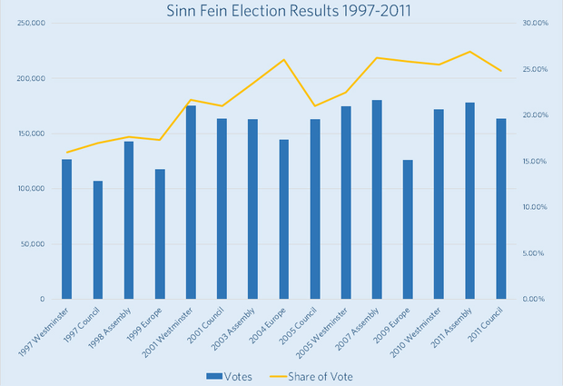 The chart from LucidTalk shows the number of votes polled by Sinn Fein in all elections since 1997 along with their share of the vote in yellow