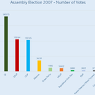 The chart from LucidTalk shows the number of votes polled by each party in the 2007 Assembly election following the St Andrews Agreemen; the election result consolidated the leading positions of the DUP and Sinn Fein at the expense of the SDLP and UUP. The UUP lost over 50,000 votes in this election, ceding nine seats in the process. The SDLP lost just over 12,000 votes, losing two seats