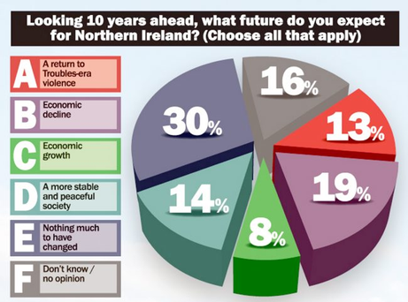 Only around a quarter of people expect things to improve in Northern Ireland by 2023