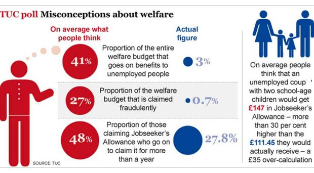 Survey shows public ignorance of the level of benefits and who gets them