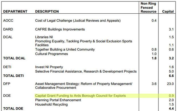 The funding outlined as part of Stormont's June monitoring round