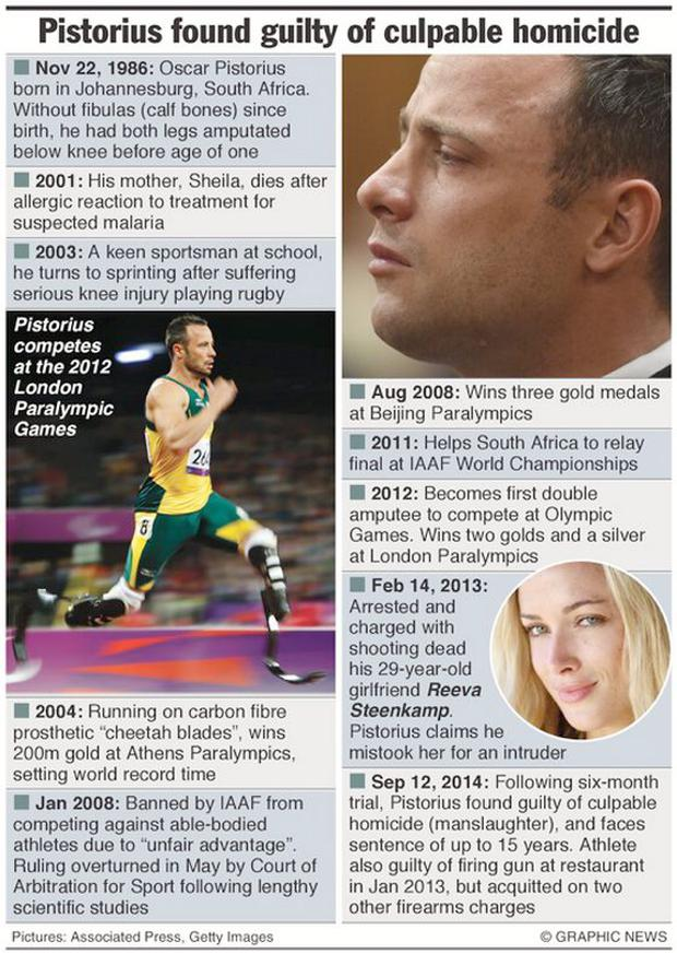 Oscar Pistorius faces a South African court for judgement in his murder trial. Graphic shows profile of Oscar Pistorius.