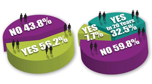 The people of Northern Ireland want a border poll referendum (left) - but there is still no significant appetite for a united Ireland (right). *Total excludes no opinion/no vote