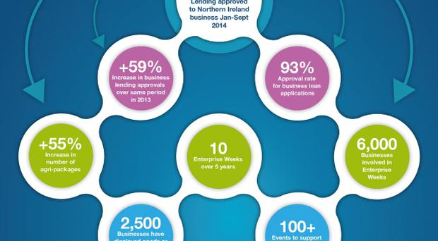 Bank of Ireland has ploughed in £456m to help Northern Ireland businesses in 2014