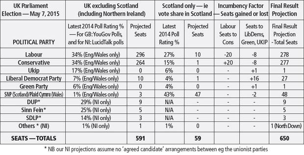 Bill White's general election projections