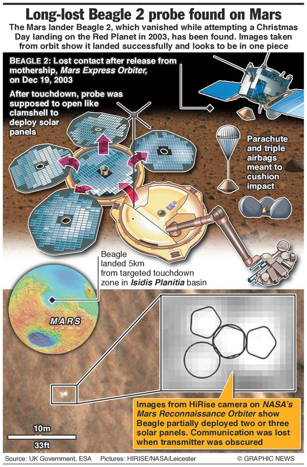 Images taken from orbit show the Mars lander Beagle 2 landed successfully and looks to be in one piece